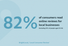 82% of consumers read online reviews for local businesses