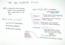 The SEO Elevator Pitch - Best of Whiteboard Friday