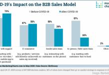 2020 May 15 MarketingCharts Chart