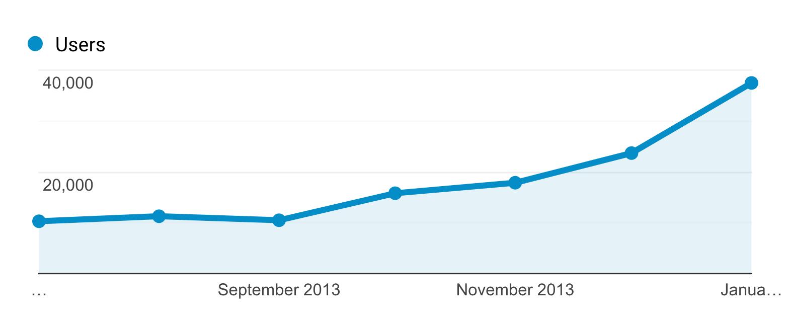 Backlinko – Initial Blog Growth