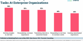 2020 May 29 MarketingCharts Chart