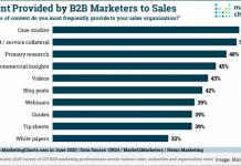 2020 June 26 MarketingCharts Chart