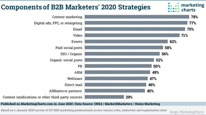 2020 June 19 MarketingCharts Chart