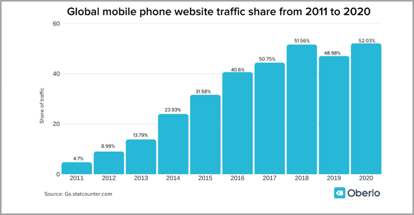 Global Mobile Phone Website Traffic Shae From 2011 to 2020 Mobile CRM