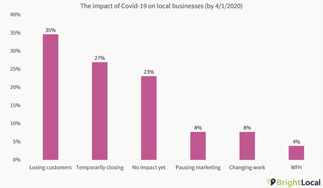 How local businesses are handling covid-19