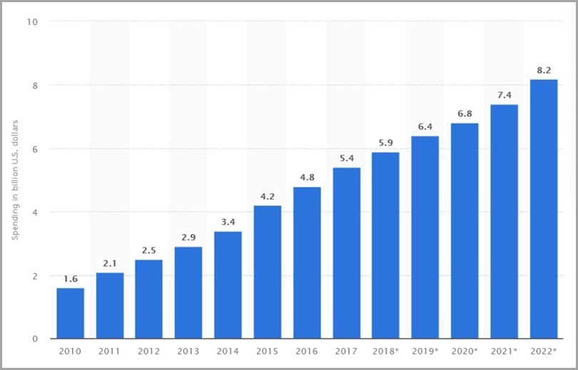 Affiliate marketing continues to grow by Statista