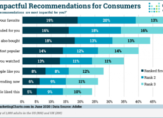 Consumer Recommendations Study