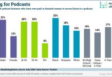 2020 July 10 MarketingCharts Chart