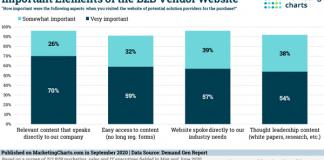 2020 September 25 MarketingCharts Chart