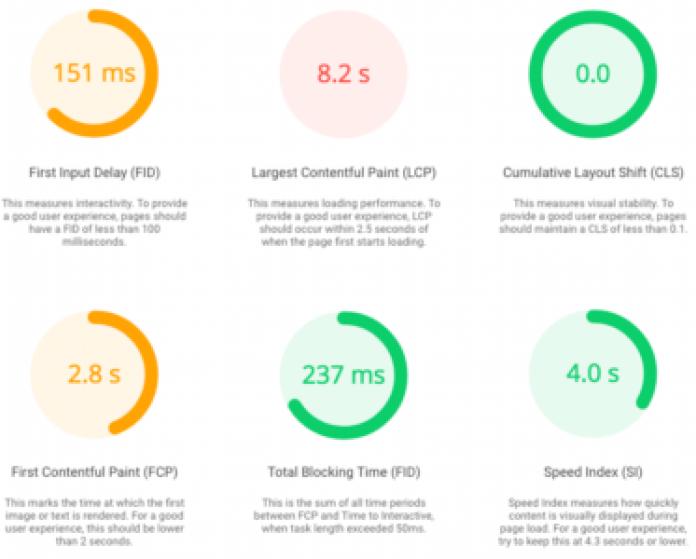 Core Web Vitals Chart