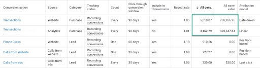 conversions are different between google ads source and google analytics source - different attribution models