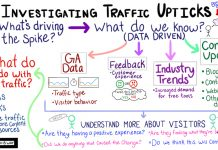 Investigating Traffic Upticks - Moz