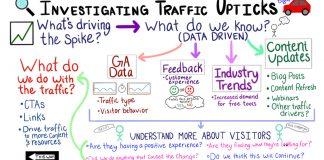 Investigating Traffic Upticks - Moz