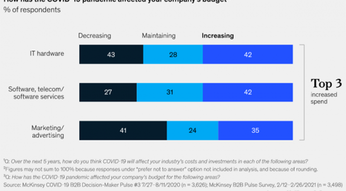 2021 March 19 McKinsey and Company Chart