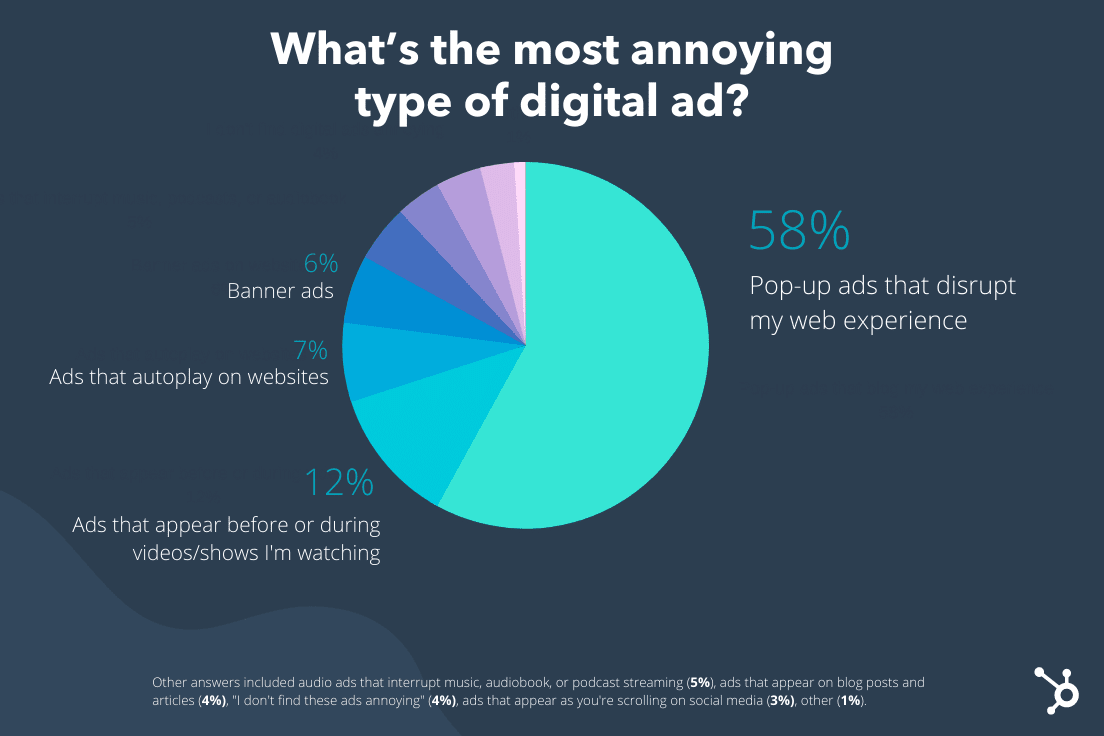 2021 Lucid Survey Most Annoying Ad Types