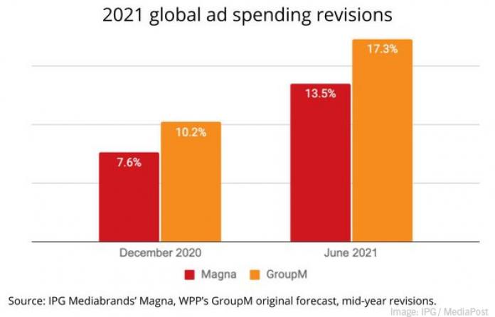 2021 June 18 MediaPost IPG Chart