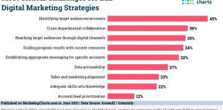 2021 June 11 MarketingCharts Chart