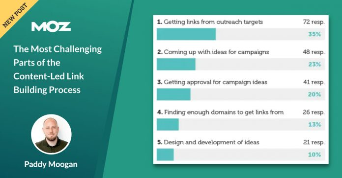 The Most Challenging Parts of the Content-Led Link Building Process